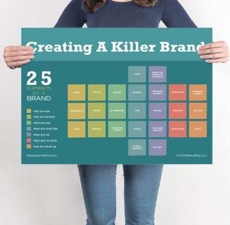 25 Elements of a Brand Infographic Poster